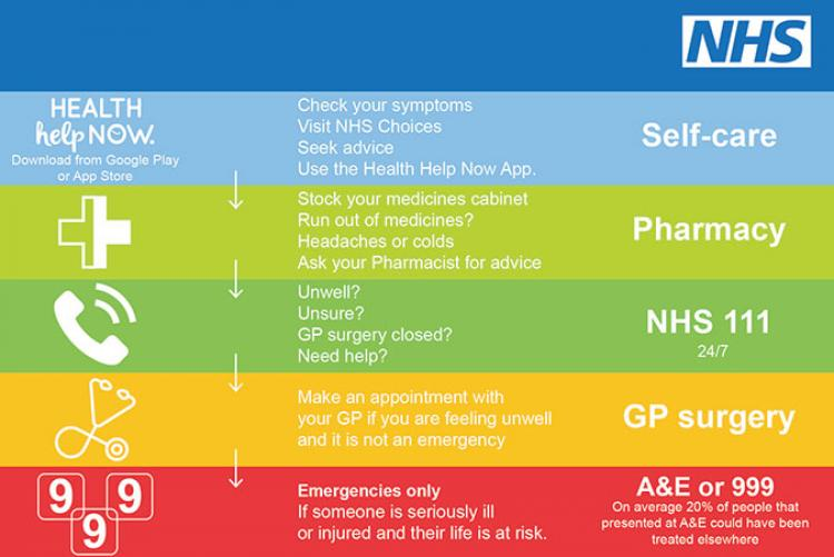Choosing the right NHS service for you